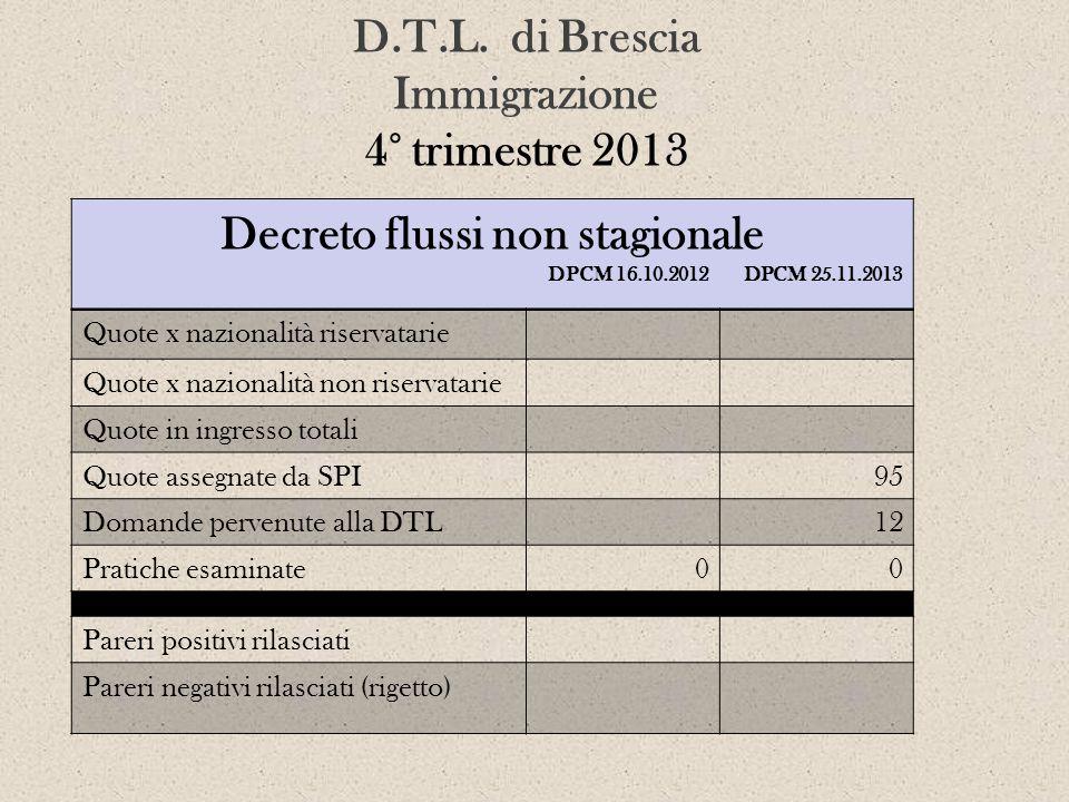 D.T.L. di Brescia Immigrazione 4° trimestre 2013 Decreto flussi non stagionale DPCM 16.10.2012 DPCM 25.11.2013 Quote x nazionalità riservatarie Quote
