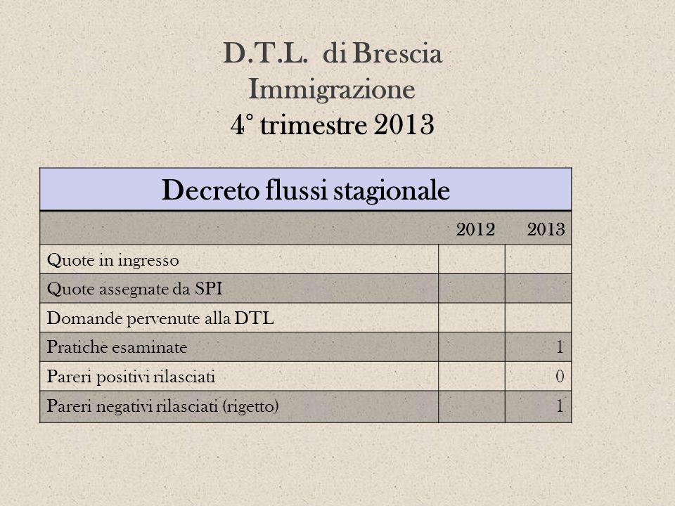 D.T.L. di Brescia Immigrazione 4° trimestre 2013 Decreto flussi stagionale 2012 2013 Quote in ingresso Quote assegnate da SPI Domande pervenute alla D