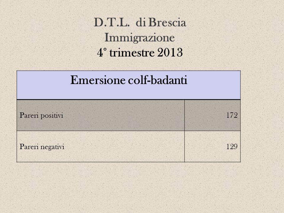 D.T.L. di Brescia Immigrazione 4° trimestre 2013 Emersione colf-badanti Pareri positivi172 Pareri negativi129