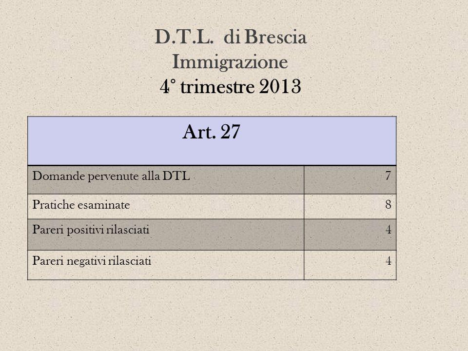 D.T.L. di Brescia Immigrazione 4° trimestre 2013 Art. 27 Domande pervenute alla DTL7 Pratiche esaminate8 Pareri positivi rilasciati4 Pareri negativi r