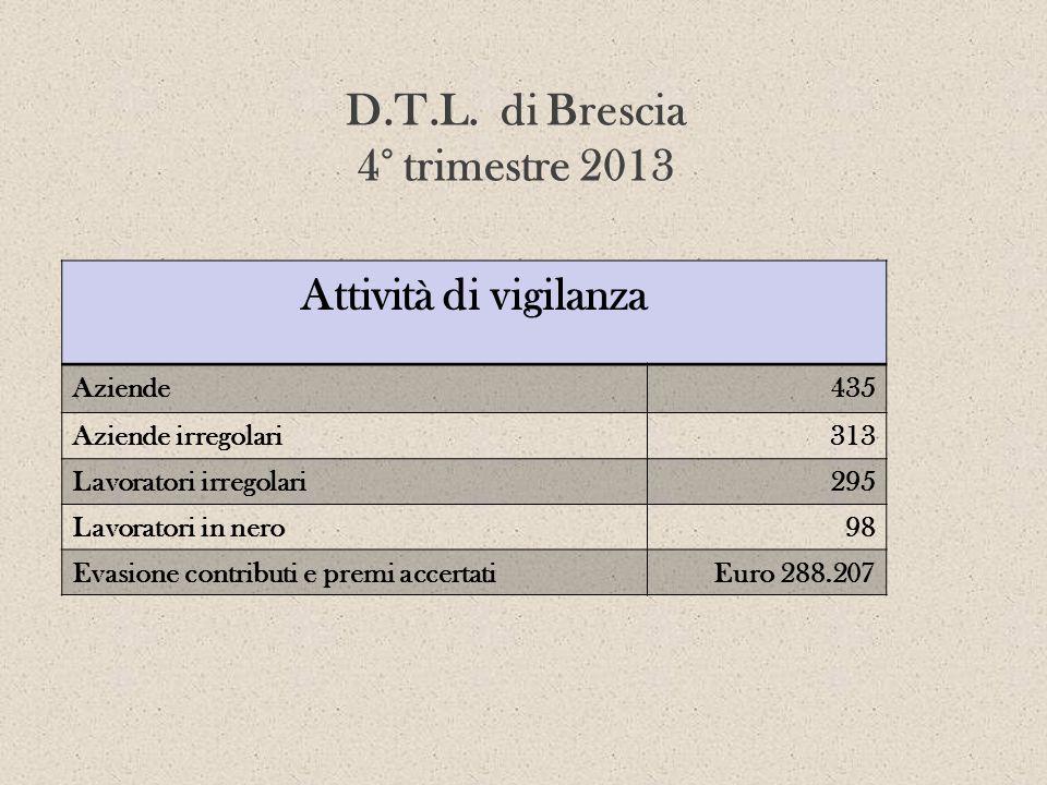 D.T.L. di Brescia 4° trimestre 2013 Attività di vigilanza Aziende435 Aziende irregolari313 Lavoratori irregolari295 Lavoratori in nero98 Evasione cont