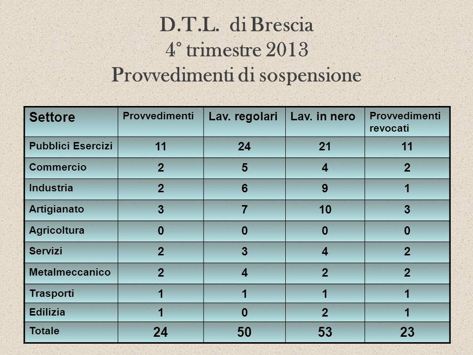 D.T.L. di Brescia 4° trimestre 2013 Provvedimenti di sospensione Settore Provvedimenti Lav. regolariLav. in nero Provvedimenti revocati Pubblici Eserc
