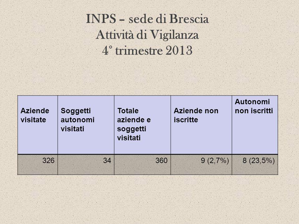 INPS – sede di Brescia Attività di Vigilanza 4° trimestre 2013 Aziende visitate Soggetti autonomi visitati Totale aziende e soggetti visitati Aziende