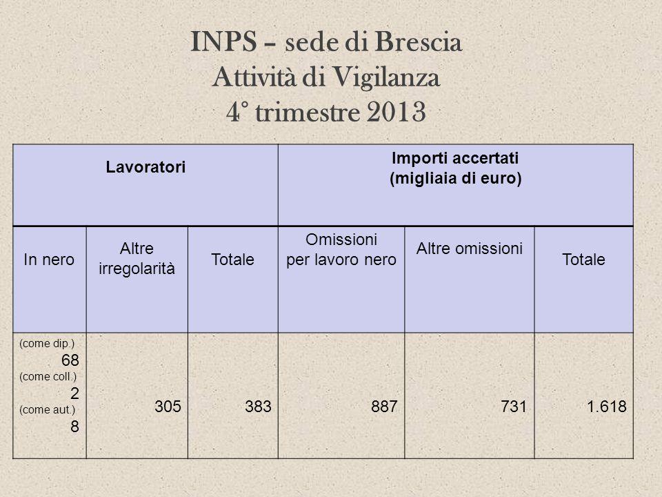 INPS – sede di Brescia Attività di Vigilanza 4° trimestre 2013 Lavoratori Importi accertati (migliaia di euro) In nero Altre irregolarità Totale Omiss