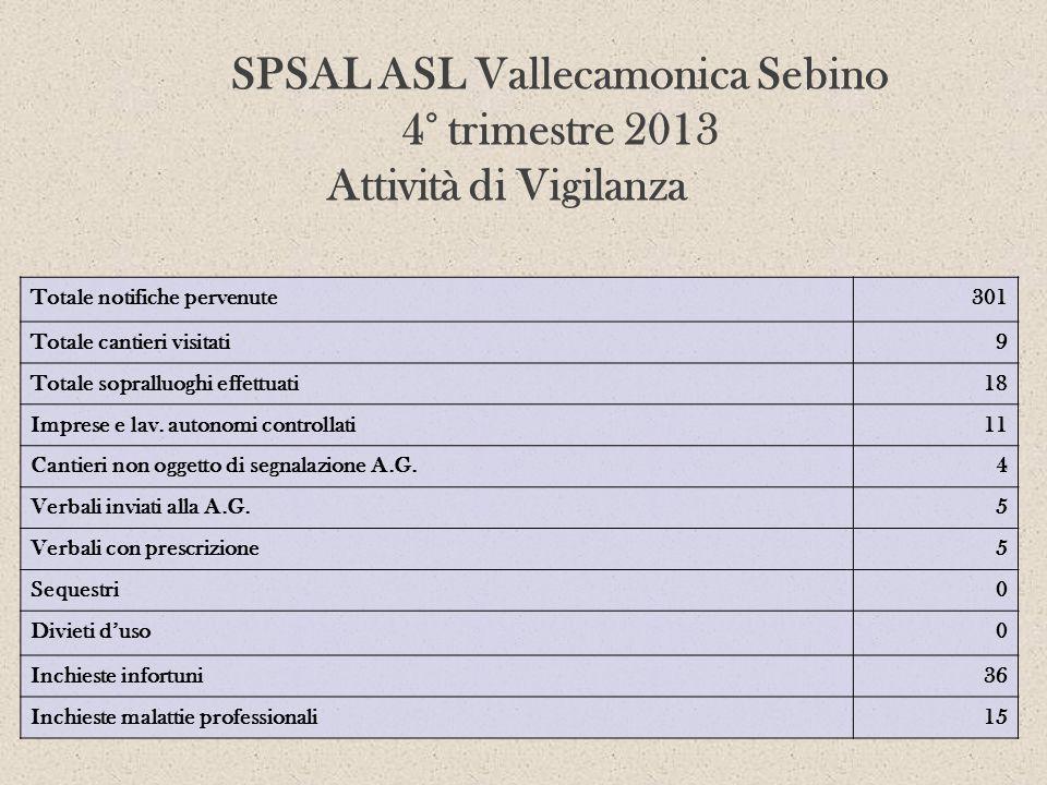 SPSAL ASL Vallecamonica Sebino 4° trimestre 2013 Attività di Vigilanza Totale notifiche pervenute301 Totale cantieri visitati9 Totale sopralluoghi eff