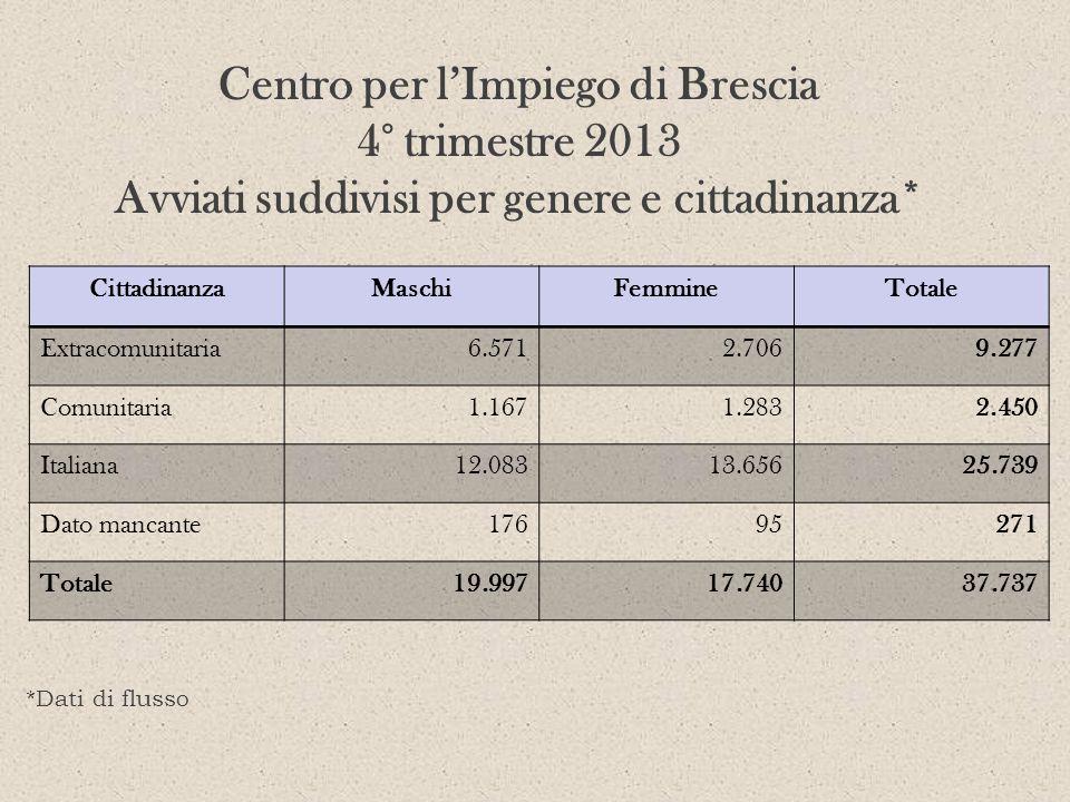 Centro per lImpiego di Brescia 4° trimestre 2013 Avviati suddivisi per genere e cittadinanza* CittadinanzaMaschiFemmineTotale Extracomunitaria6.5712.7