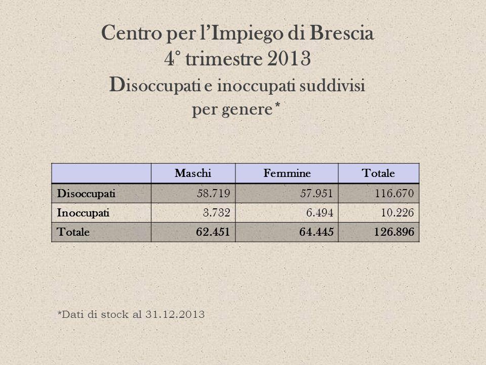 Centro per lImpiego di Brescia 4° trimestre 2013 D isoccupati e inoccupati suddivisi per genere* MaschiFemmineTotale Disoccupati58.71957.951116.670 In