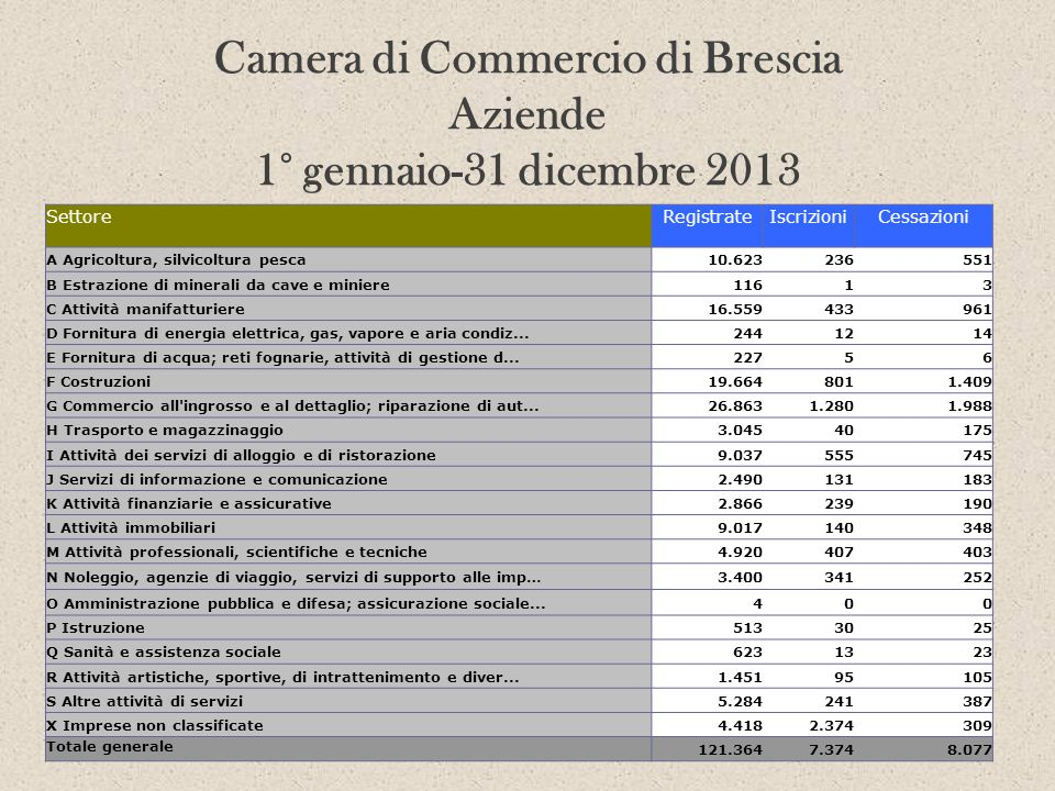 Camera di Commercio di Brescia Aziende 1° gennaio-31 dicembre 2013 SettoreRegistrateIscrizioniCessazioni A Agricoltura, silvicoltura pesca10.623236551