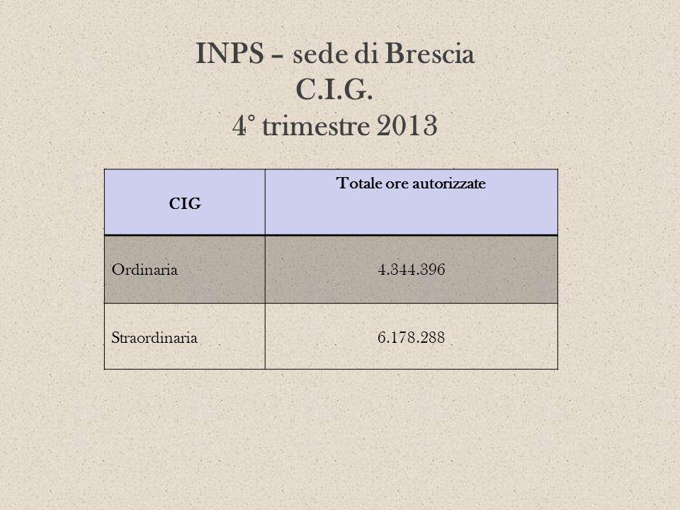 INPS – sede di Brescia C.I.G. 4° trimestre 2013 CIG Totale ore autorizzate Ordinaria4.344.396 Straordinaria6.178.288