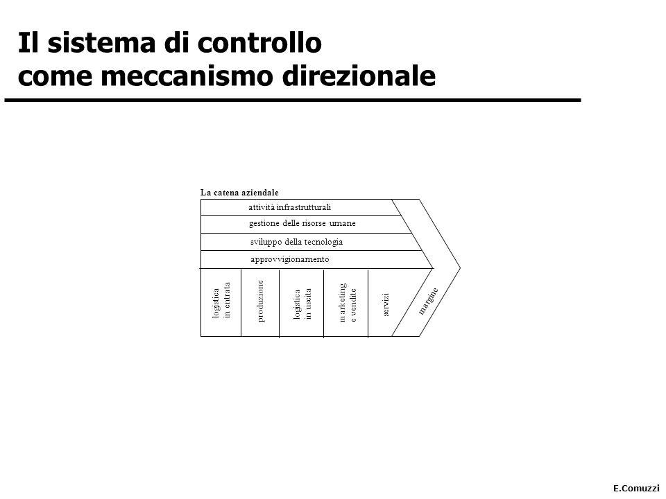 E.Comuzzi attività infrastrutturali gestione delle risorse umane sviluppo della tecnologia approvvigionamento logistica in entrata produzione logistica in uscita marketing e vendite servizi margine La catena aziendale Il sistema di controllo come meccanismo direzionale