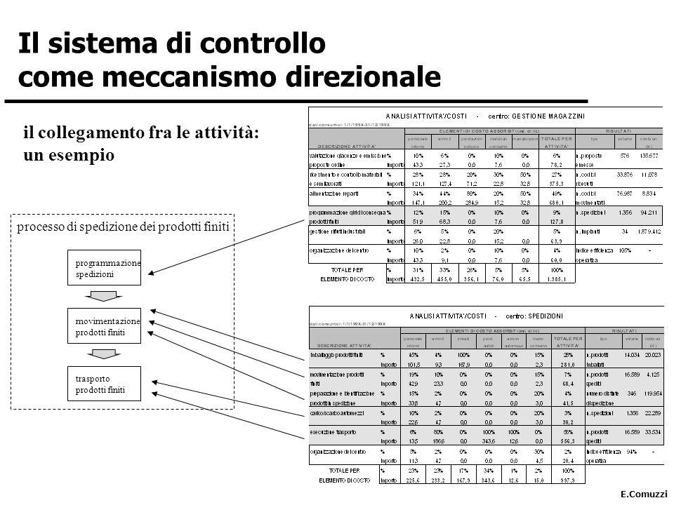 E.Comuzzi il collegamento fra le attività: un esempio programmazione spedizioni movimentazione prodotti finiti trasporto prodotti finiti processo di spedizione dei prodotti finiti Il sistema di controllo come meccanismo direzionale