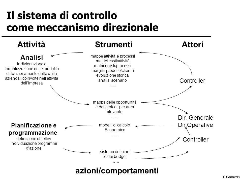 E.Comuzzi Controller mappe attività e processi matrici costi/attività matrici costi/processi margini prodotto/cliente evoluzione storica analisi scenario......