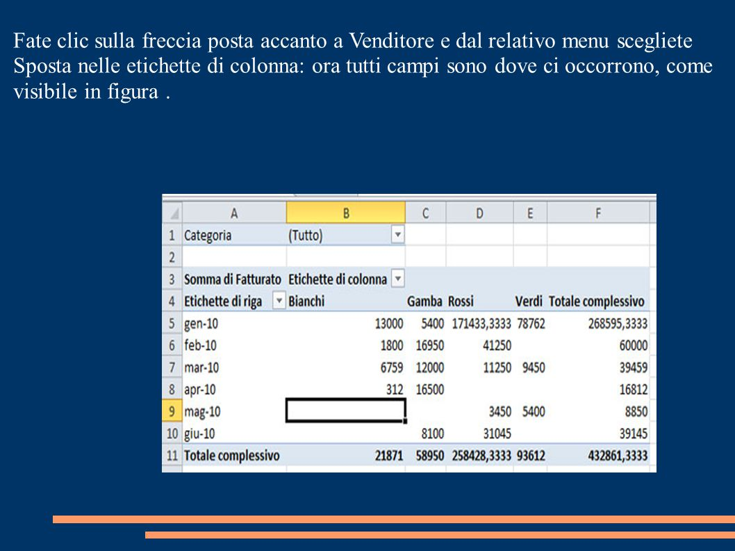 Scegliere il giusto formato per i campi Dobbiamo migliorare ancora un po la nostra tabella: per esempio, i dati riepilogati (sommati, per la precisione) nell area Valori sono soldi, ma non sono formattati come tali.