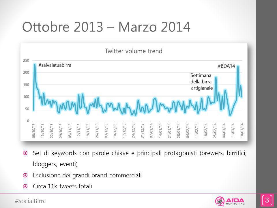 #SocialBirra Ottobre 2013 – Marzo 2014 3 Set di keywords con parole chiave e principali protagonisti (brewers, birrifici, bloggers, eventi) Esclusione dei grandi brand commerciali Circa 11k tweets totali