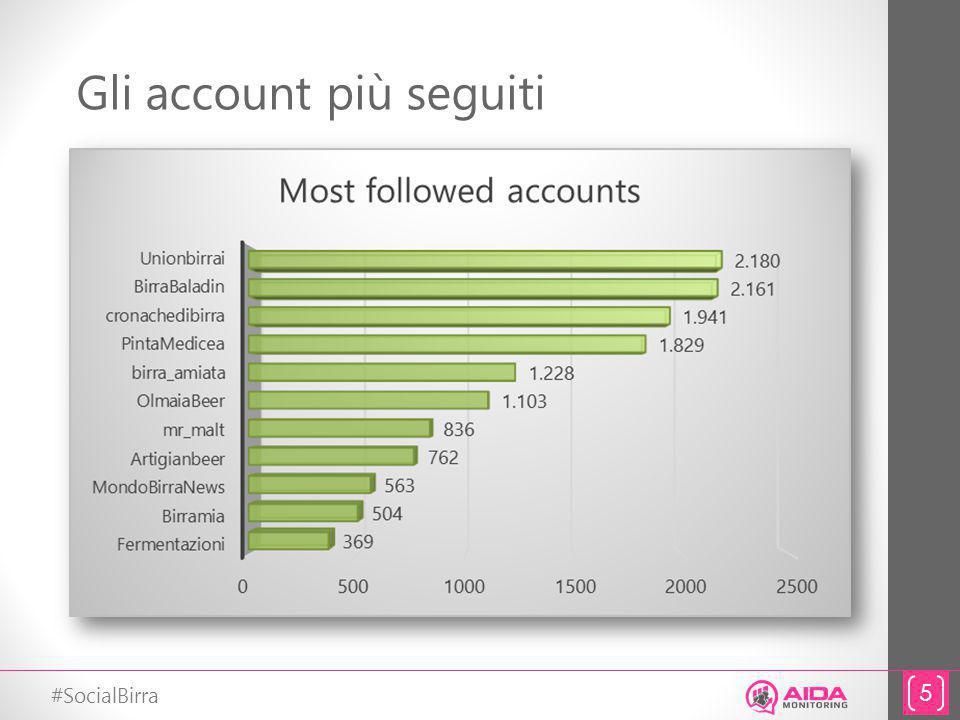 #SocialBirra Gli account più seguiti 5