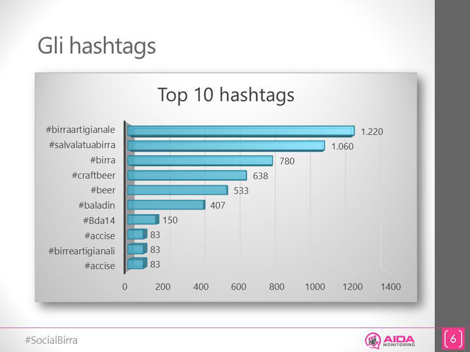 #SocialBirra Gli hashtags 6