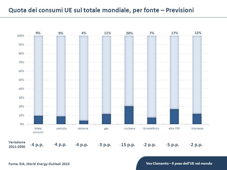 Quota dei consumi UE sul totale mondiale, per fonte – Previsioni Fonte: EIA, World Energy Outlook 2013 petroliocarbonegasnucleareidroelettricoaltre FE