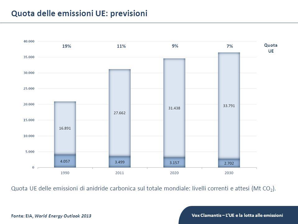 Quota delle emissioni UE: previsioni Fonte: EIA, World Energy Outlook 2013 Quota UE delle emissioni di anidride carbonica sul totale mondiale: livelli