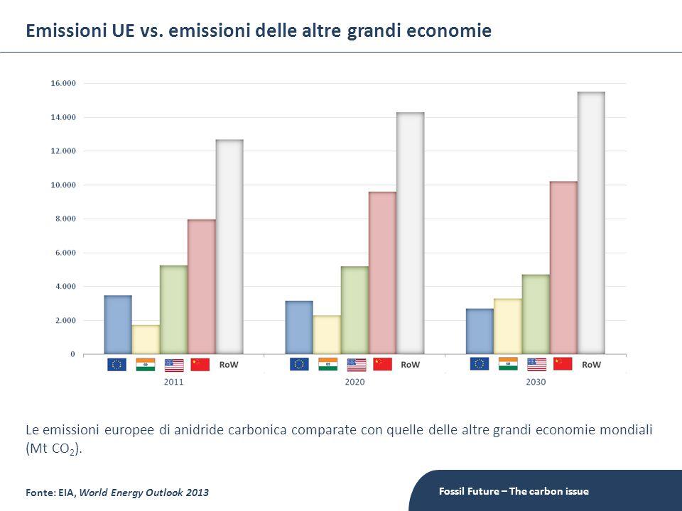 Emissioni UE vs. emissioni delle altre grandi economie Fossil Future – The carbon issue Fonte: EIA, World Energy Outlook 2013 Le emissioni europee di