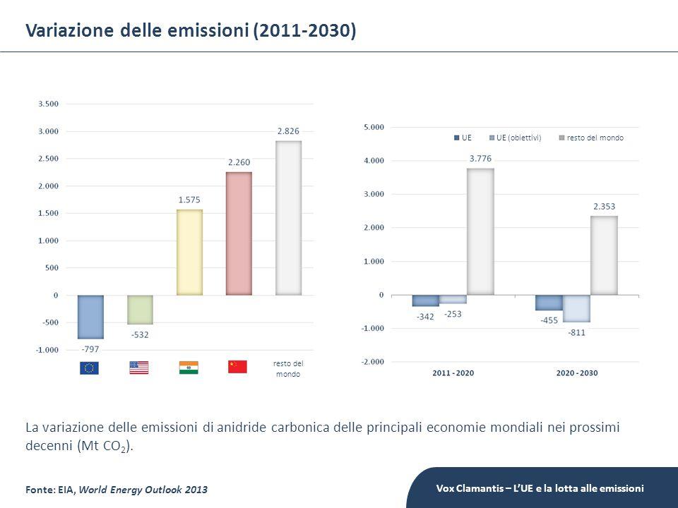 Variazione delle emissioni (2011-2030) Fonte: EIA, World Energy Outlook 2013 La variazione delle emissioni di anidride carbonica delle principali economie mondiali nei prossimi decenni (Mt CO 2 ).