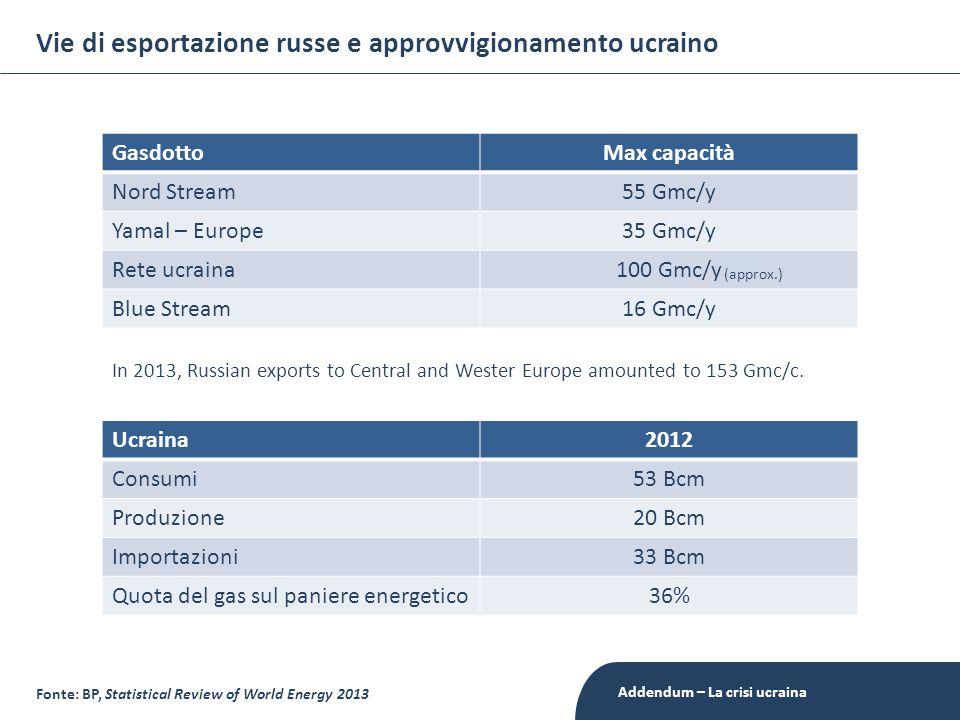 Vie di esportazione russe e approvvigionamento ucraino Ucraina2012 Consumi53 Bcm Produzione20 Bcm Importazioni33 Bcm Quota del gas sul paniere energetico36% GasdottoMax capacità Nord Stream55 Gmc/y Yamal – Europe35 Gmc/y Rete ucraina100 Gmc/y Blue Stream16 Gmc/y Fonte: BP, Statistical Review of World Energy 2013 (approx.) In 2013, Russian exports to Central and Wester Europe amounted to 153 Gmc/c.