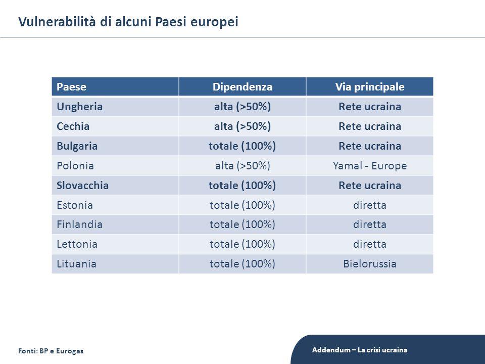 Vulnerabilità di alcuni Paesi europei PaeseDipendenzaVia principale Ungheriaalta (>50%)Rete ucraina Cechiaalta (>50%)Rete ucraina Bulgariatotale (100%)Rete ucraina Poloniaalta (>50%)Yamal - Europe Slovacchiatotale (100%)Rete ucraina Estoniatotale (100%)diretta Finlandiatotale (100%)diretta Lettoniatotale (100%)diretta Lituaniatotale (100%)Bielorussia Fonti: BP e Eurogas Addendum – La crisi ucraina
