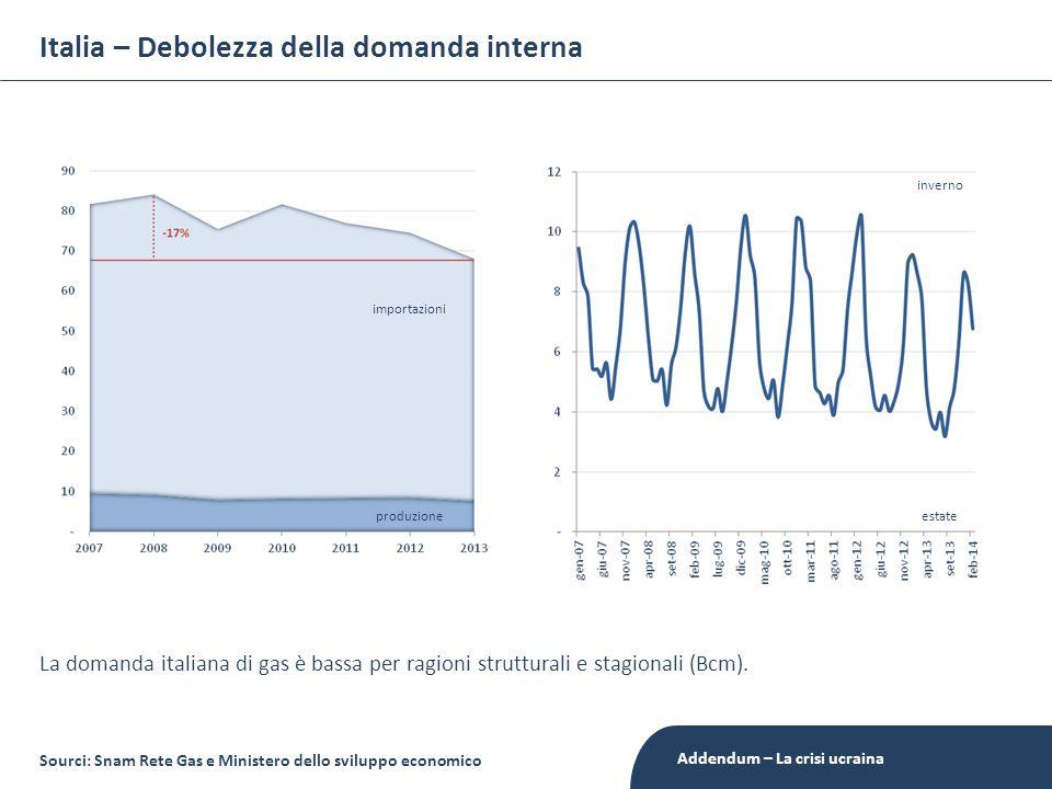 Italia – Debolezza della domanda interna La domanda italiana di gas è bassa per ragioni strutturali e stagionali (Bcm). Sourci: Snam Rete Gas e Minist