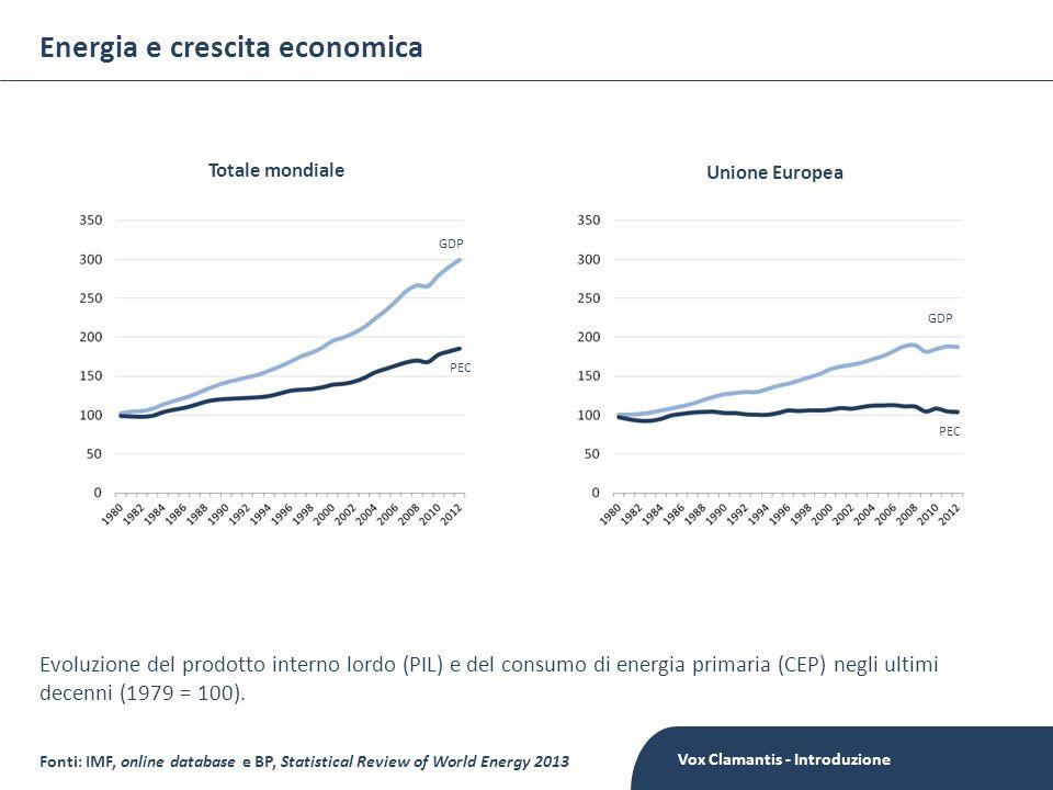 Energia e crescita economica Fonti: IMF, online database e BP, Statistical Review of World Energy 2013 Totale mondiale Unione Europea GDP PEC GDP Evoluzione del prodotto interno lordo (PIL) e del consumo di energia primaria (CEP) negli ultimi decenni (1979 = 100).