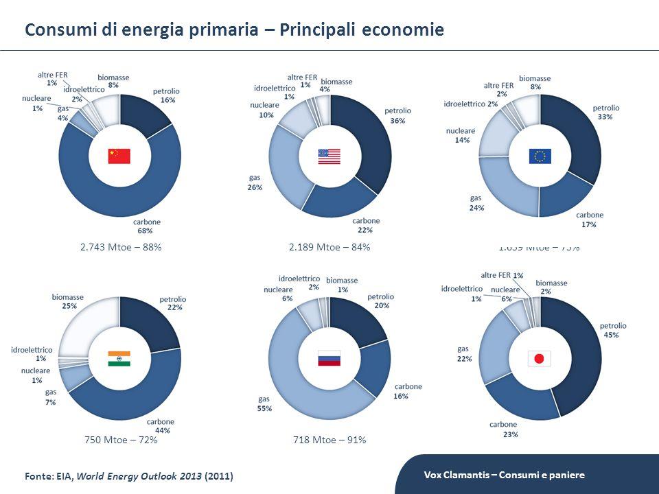 Consumi di energia primaria – Principali economie Fonte: EIA, World Energy Outlook 2013 (2011) 2.743 Mtoe – 88%2.189 Mtoe – 84% 1.659 Mtoe – 75% 750 M