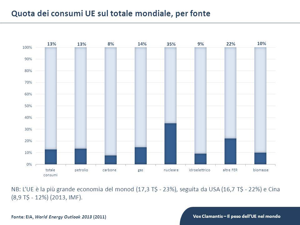 Quota dei consumi UE sul totale mondiale, per fonte Fonte: EIA, World Energy Outlook 2013 (2011) NB: LUE è la più grande economia del monod (17,3 T$ -