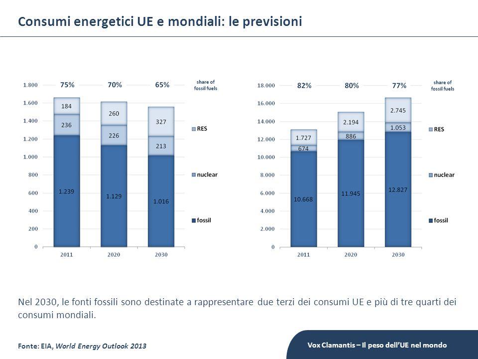 Consumi energetici UE e mondiali: le previsioni Nel 2030, le fonti fossili sono destinate a rappresentare due terzi dei consumi UE e più di tre quarti dei consumi mondiali.