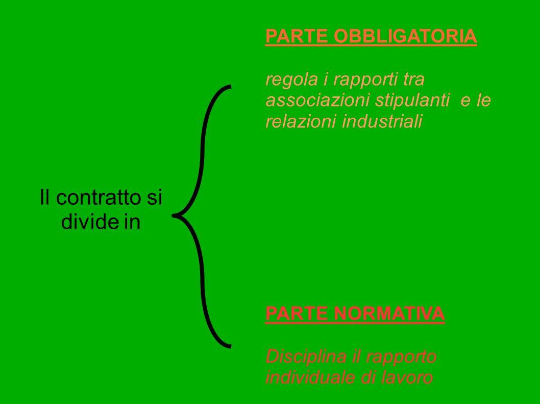 Il contratto si divide in PARTE OBBLIGATORIA regola i rapporti tra associazioni stipulanti e le relazioni industriali PARTE NORMATIVA Disciplina il ra