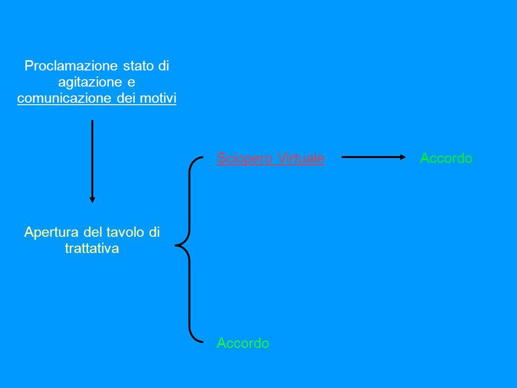 Controversie individuali o plurime individuali Accordo lavoratore/datore di lavoro Nomina di un conciliatore CONFSAL Accordo conciliativo OK!