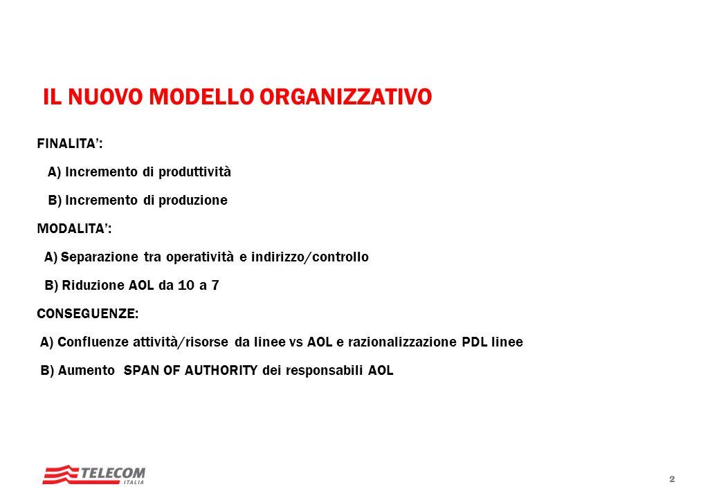 IL NUOVO MODELLO ORGANIZZATIVO FINALITA: A) Incremento di produttività B) Incremento di produzione MODALITA: A) Separazione tra operatività e indirizz
