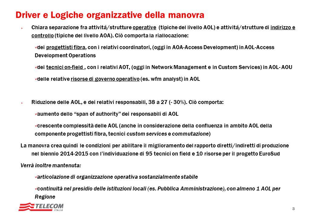 Chiara separazione fra attivitá/strutture operative (tipiche del livello AOL) e attivitá/strutture di indirizzo e controllo (tipiche del livello AOA).