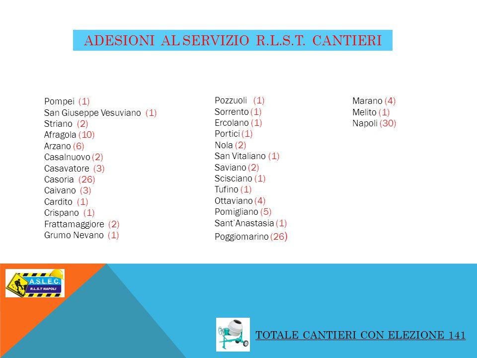 Pompei (1) San Giuseppe Vesuviano (1) Striano (2) Afragola (10) Arzano (6) Casalnuovo (2) Casavatore (3) Casoria (26) Caivano (3) Cardito (1) Crispano (1) Frattamaggiore (2) Grumo Nevano (1) Pozzuoli (1) Sorrento (1) Ercolano (1) Portici (1) Nola (2) San Vitaliano (1) Saviano (2) Scisciano (1) Tufino (1) Ottaviano (4) Pomigliano (5) SantAnastasia (1) Poggiomarino (26 ) Marano (4) Melito (1) Napoli (30) ADESIONI AL SERVIZIO R.L.S.T.