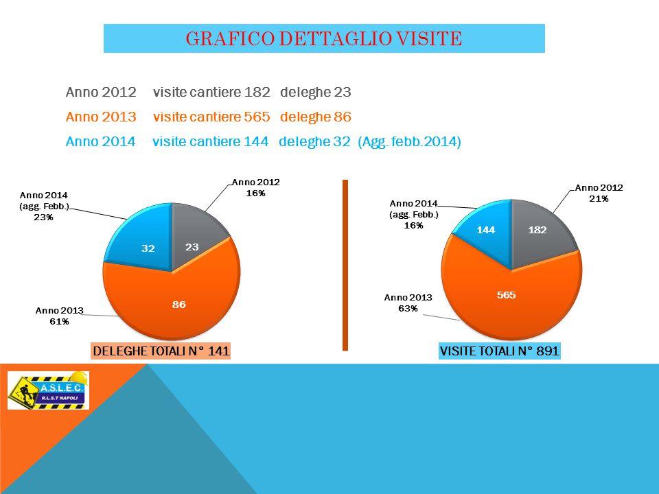 Anno 2012 visite cantiere 182 deleghe 23 Anno 2013 visite cantiere 565 deleghe 86 Anno 2014 visite cantiere 144 deleghe 32 (Agg.