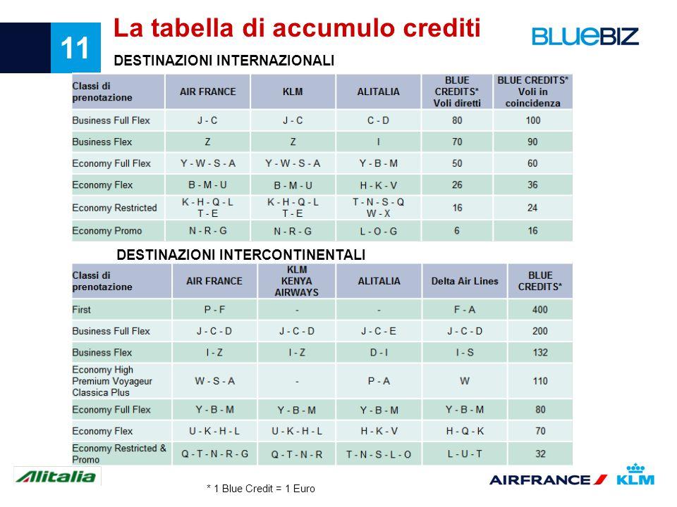 11 La tabella di accumulo crediti DESTINAZIONI INTERNAZIONALI DESTINAZIONI INTERCONTINENTALI * 1 Blue Credit = 1 Euro