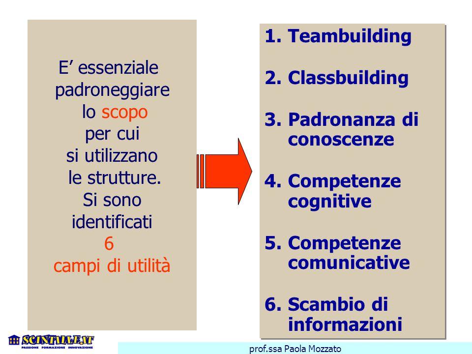 1.Teambuilding 2.Classbuilding 3.Padronanza di conoscenze 4.Competenze cognitive 5.Competenze comunicative 6.Scambio di informazioni 1.Teambuilding 2.Classbuilding 3.Padronanza di conoscenze 4.Competenze cognitive 5.Competenze comunicative 6.Scambio di informazioni E' essenziale padroneggiare lo scopo per cui si utilizzano le strutture.