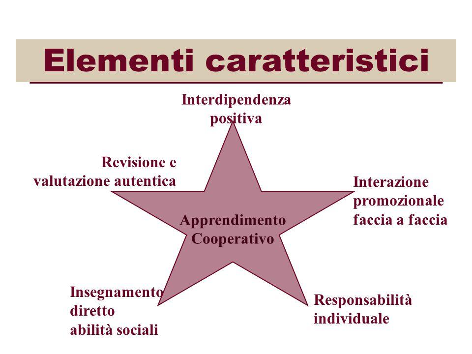 Elementi caratteristici Apprendimento Cooperativo Interdipendenza positiva Interazione promozionale faccia a faccia Responsabilità individuale Insegnamento diretto abilità sociali Revisione e valutazione autentica