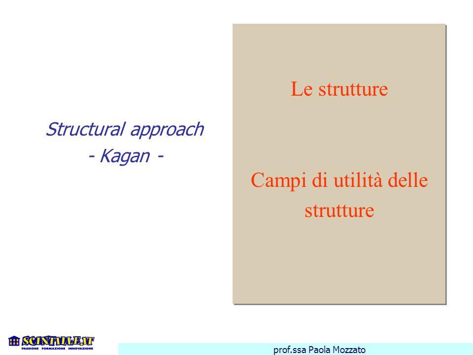 prof.ssa Paola Mozzato •Sono modi di dar forma alla interazione degli studenti a prescindere dal contenuto •Sono modi per strutturare l'interazione per ottenere esiti desiderati •Sono come i giochi, facili da imparare e ricordare Le strutture