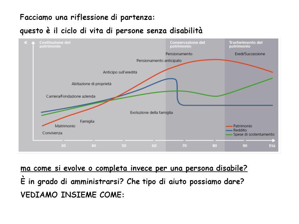Facciamo una riflessione di partenza: questo è il ciclo di vita di persone senza disabilità ma come si evolve o completa invece per una persona disabile.