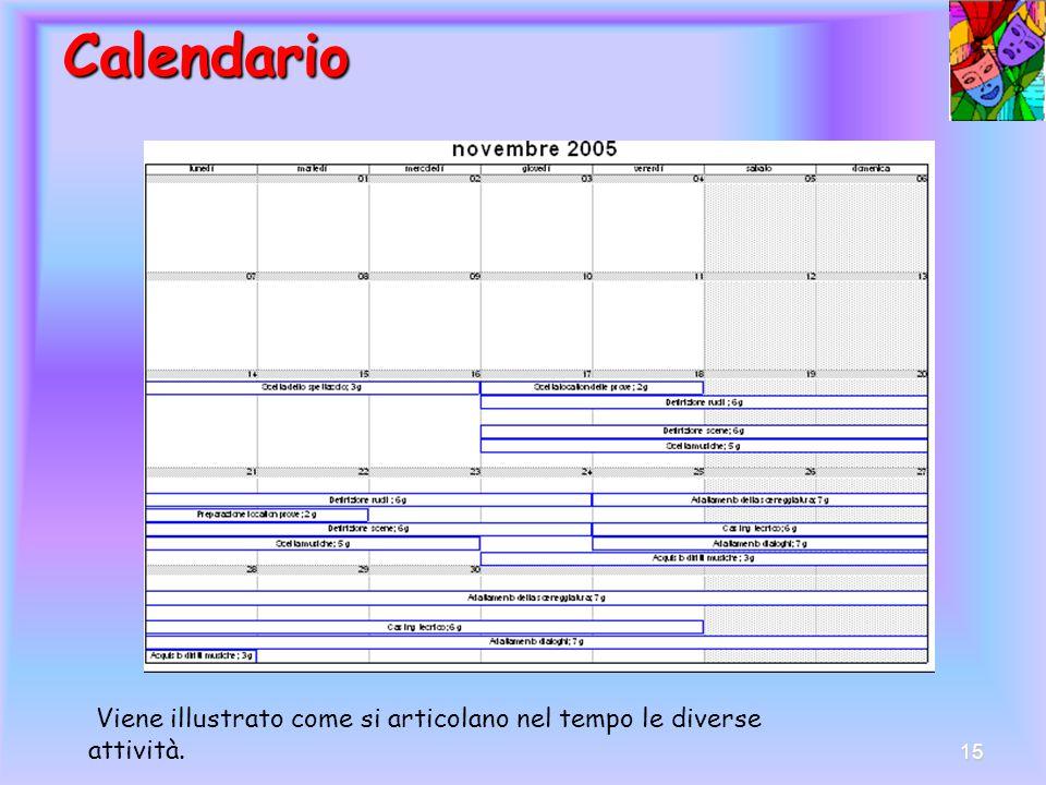 14 Schema temporale Diagramma di Gantt Questo diagramma consiste in una pagina suddivisa in colonne verticali corrispondenti alle settimane in cui si