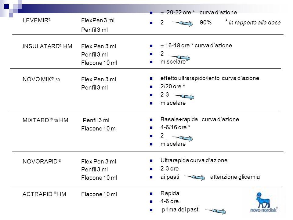 LEVEMIR ® FlexPen 3 ml Penfil 3 ml INSULATARD ® HMFlex Pen 3 ml Penfil 3 ml Flacone 10 ml NOVO MIX ® 30 Flex Pen 3 ml Penfil 3 ml MIXTARD ® 30 HM Penf