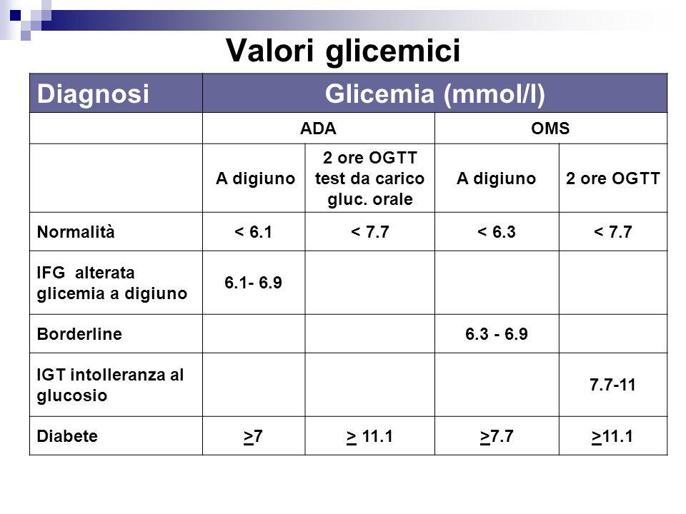 DiagnosiGlicemia (mmol/l) ADAOMS A digiuno 2 ore OGTT test da carico gluc. orale A digiuno2 ore OGTT Normalità< 6.1< 7.7< 6.3< 7.7 IFG alterata glicem