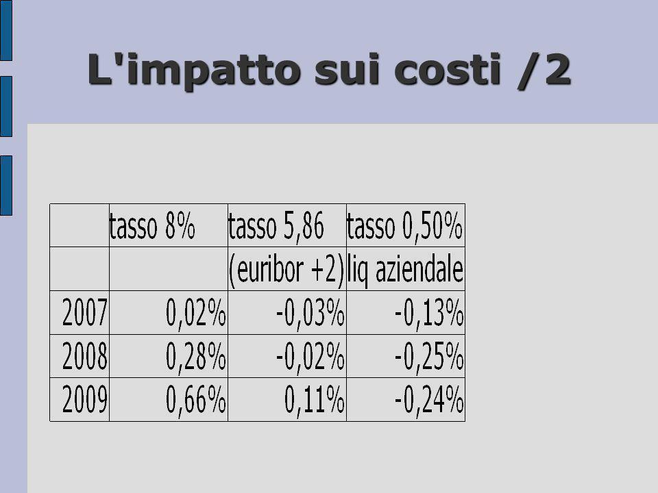 L'impatto sui costi /2