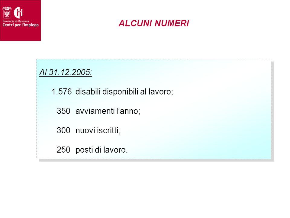 ALCUNI NUMERI Al 31.12.2005: 1.576disabili disponibili al lavoro; 350avviamenti l'anno; 300nuovi iscritti; 250posti di lavoro. Al 31.12.2005: 1.576dis