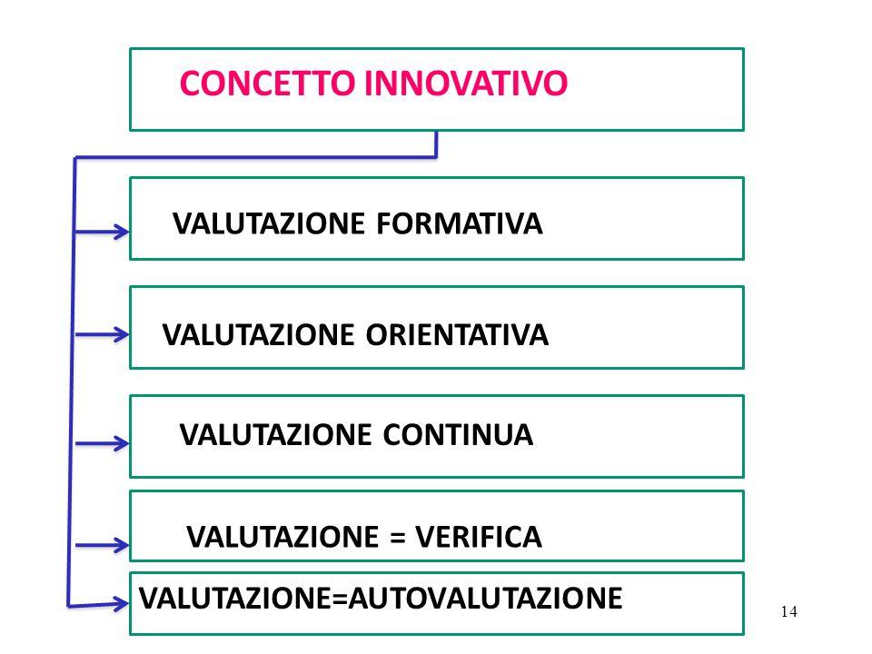 Carlo Petracca - Biella CONCETTO INNOVATIVO VALUTAZIONE FORMATIVA VALUTAZIONE ORIENTATIVA VALUTAZIONE CONTINUA VALUTAZIONE = VERIFICA VALUTAZIONE=AUTO