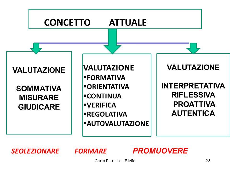Carlo Petracca - Biella CO CONCETTO ATTUALE VALUTAZIONE SOMMATIVA MISURARE GIUDICARE VALUTAZIONE INTERPRETATIVA RIFLESSIVA PROATTIVA AUTENTICA VALUTAZ