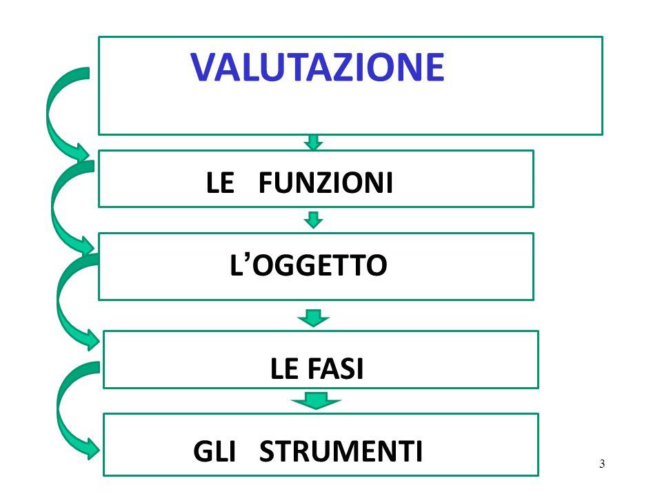 Carlo Petracca - Biella VALUTAZIONE LE FUNZIONI L'OGGETTO LE FASI GLI STRUMENTI 3